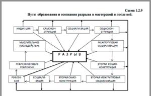Схема 1.2.9